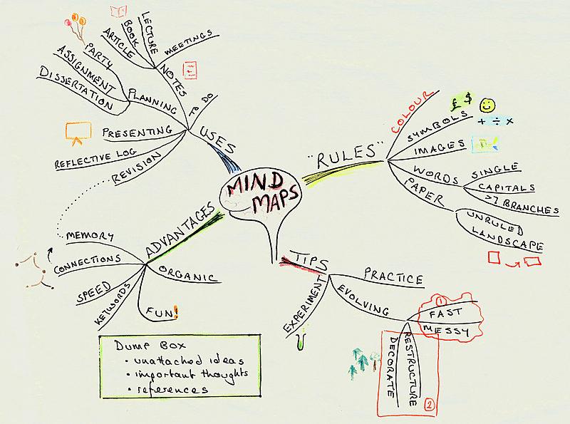 example of a mindmap